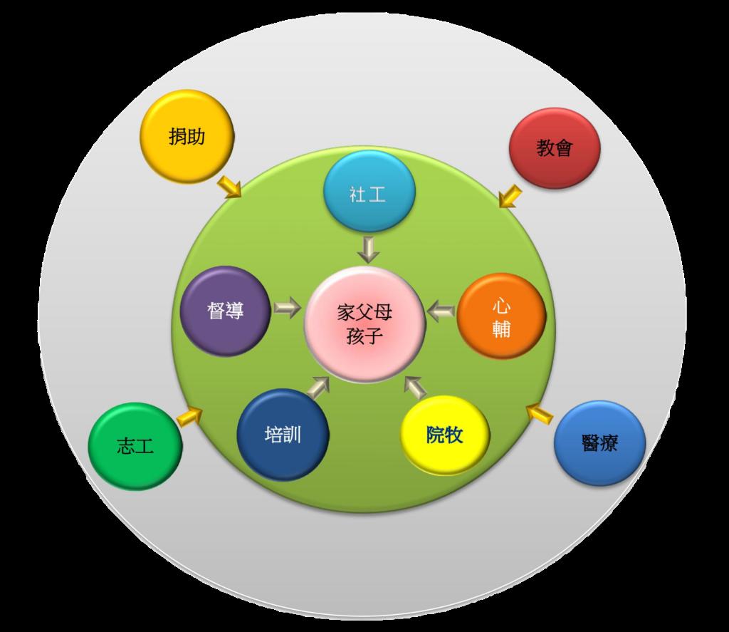 服務系統圖